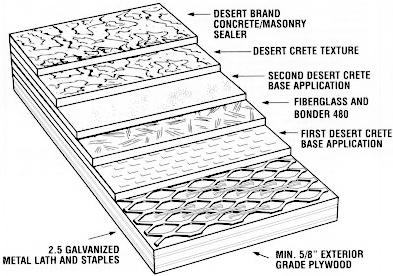 Deck Coating-Part 1 | deck coating diagram