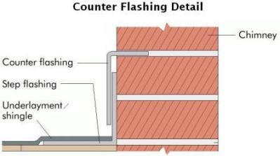 Newport Beach roof deck coating_chimney flashing