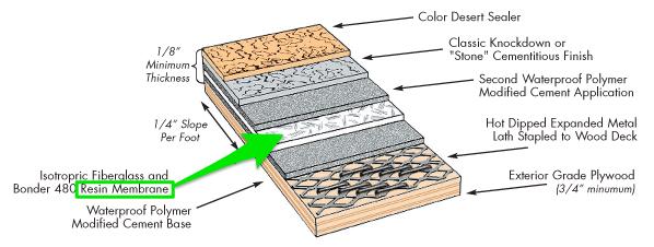 waterproofing membrane_diagram